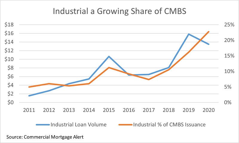 Industrial a Growing Share of CMBS