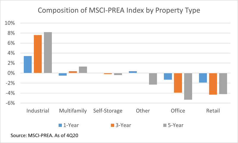 Composition of MSCI-PREA Index by Property Type